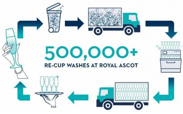Ascot ReCup